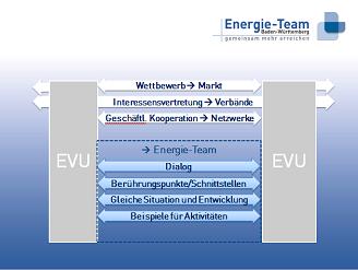 Das Energie-Team ist als Kommunikationsplattform für alle Energieversorger offen.